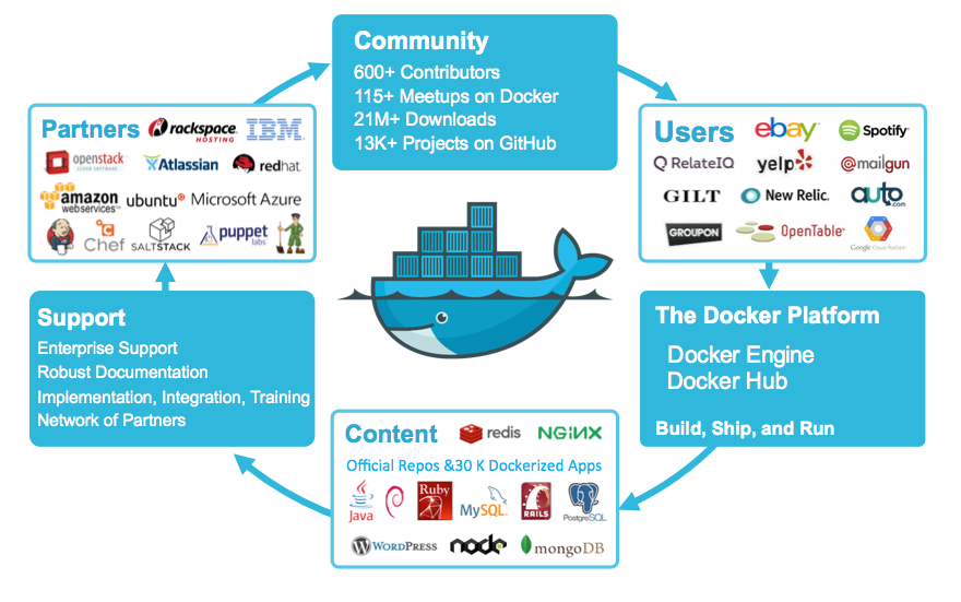 Docker node — plumbery 1 0 4 documentation