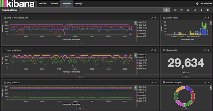 swarm of ip pingers coordinated with mqtt and reported in kibana  u2014 plumbery 1 0 4 documentation